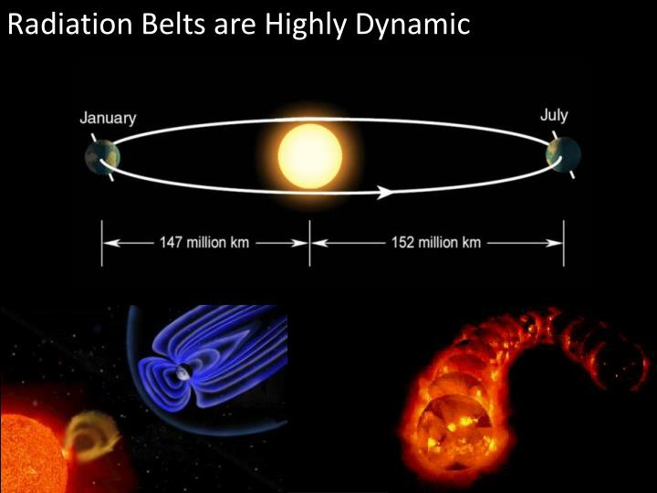 Radiation Belts are Highly Dynamic