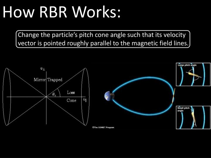 How RBR Works: