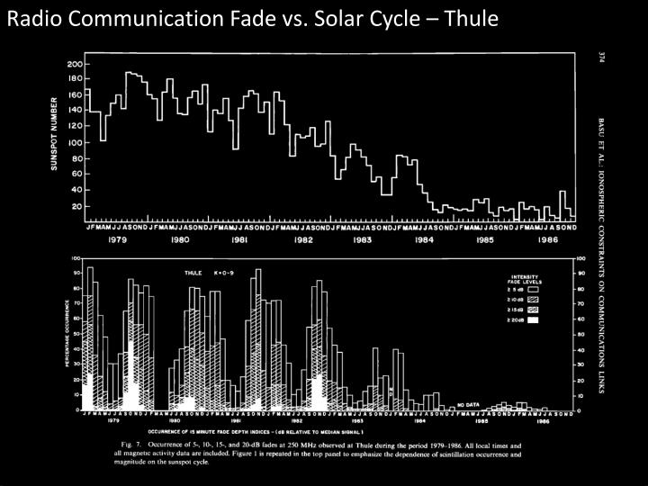 Radio Communication Fade vs. Solar Cycle – Thule