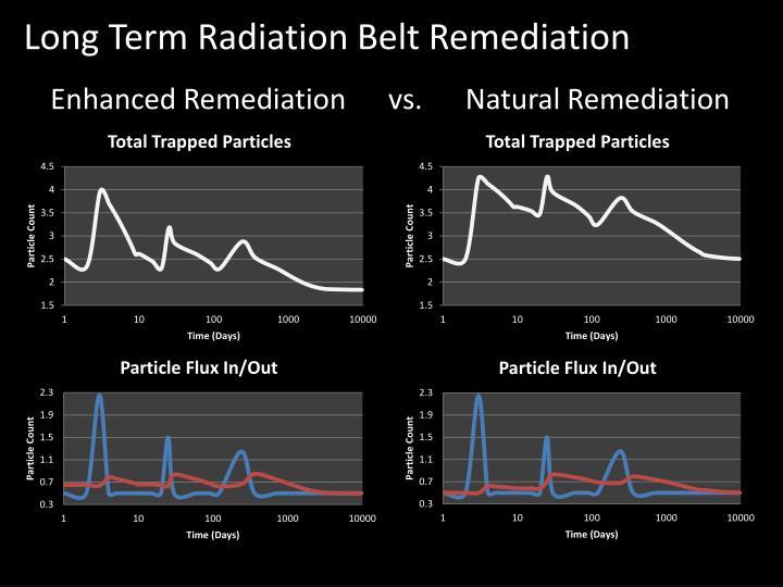 Long Term Radiation Belt Remediation