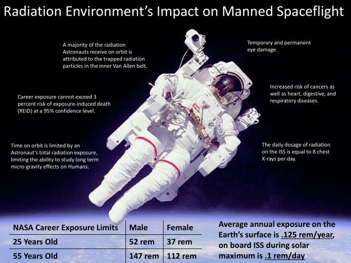 Radiation Environment's Impact on Manned Spaceflight