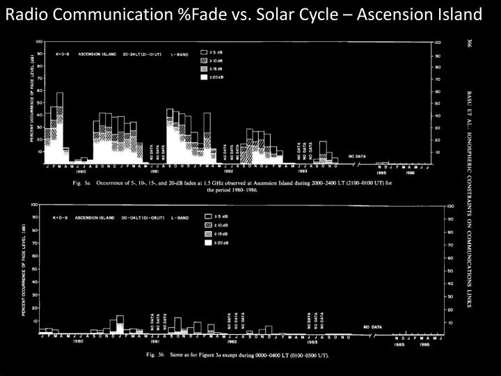 Radio Communication %Fade vs. Solar Cycle – Ascension Island