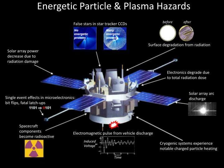 Energetic Particle & Plasma Hazards