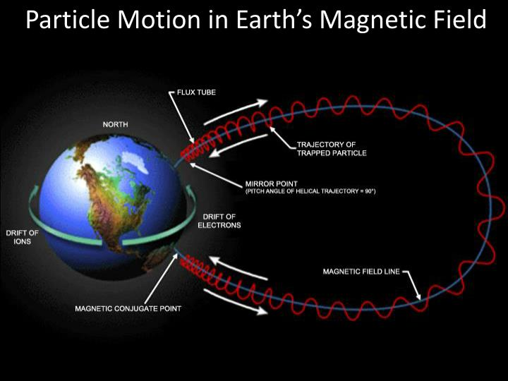 Particle Motion in Earth's Magnetic Field