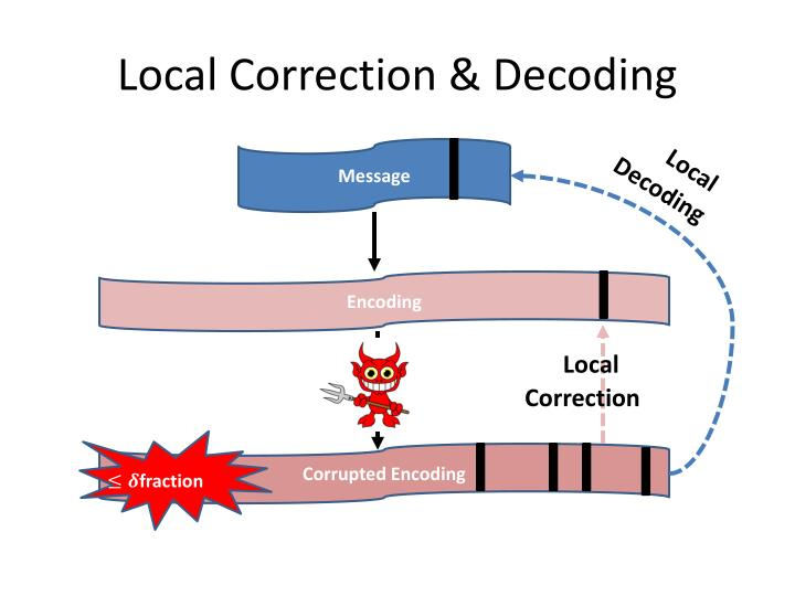 Local Correction & Decoding