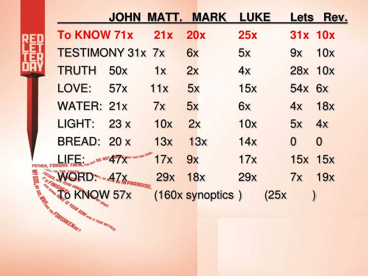 JOHN  MATT.   MARK    LUKE	Lets   Rev.