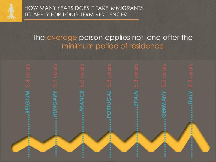HOW MANY YEARS DOES IT TAKE IMMIGRANTS TO APPLY FOR LONG-TERM RESIDENCE?