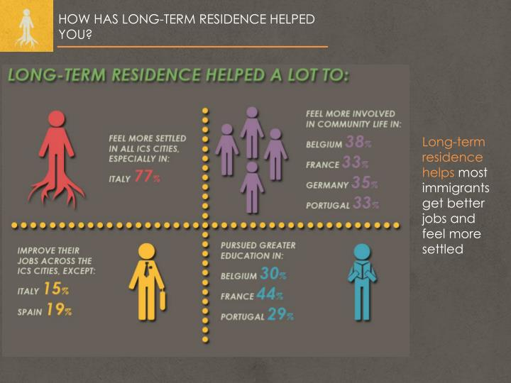 HOW HAS LONG-TERM RESIDENCE HELPED YOU?