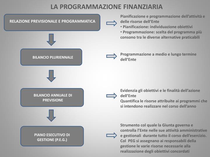 Pianificazione e programmazione dell'attività e delle risorse dell'Ente