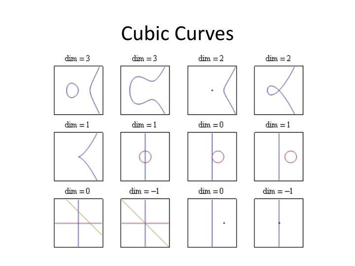 Cubic Curves