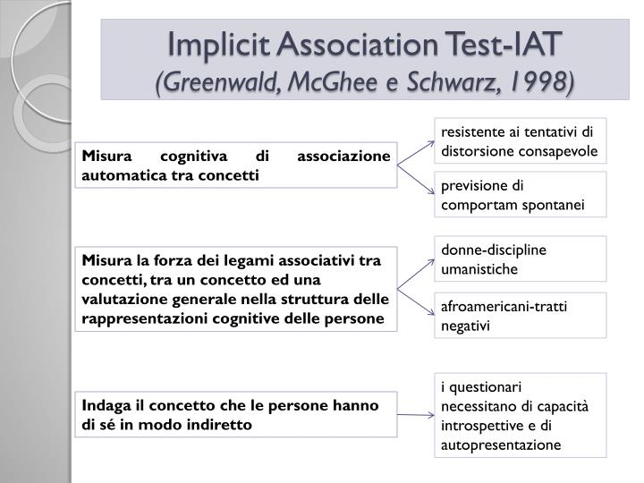 Implicit Association Test-IAT