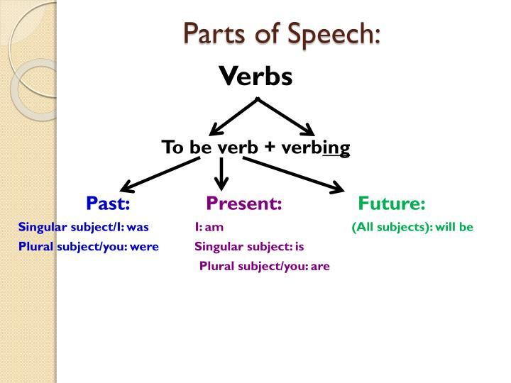 Parts of Speech: