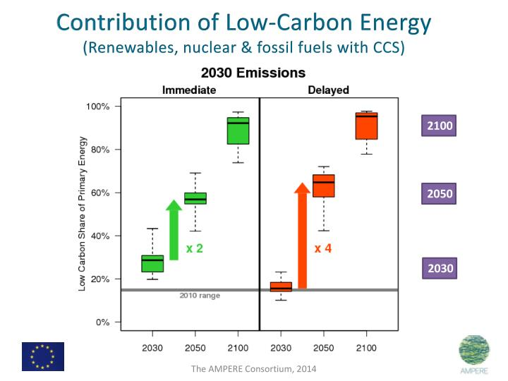 Contribution of Low-Carbon Energy
