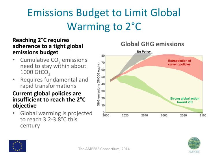 Emissions Budget to Limit Global Warming to 2°C
