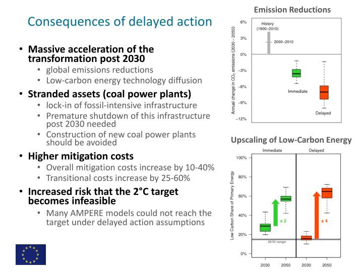 Emission Reductions