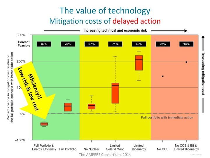 The value of technology