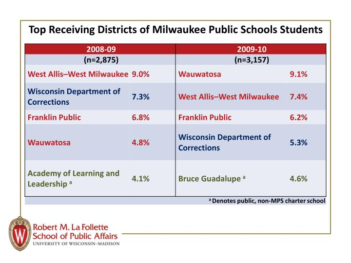 Top Receiving Districts of Milwaukee Public Schools Students