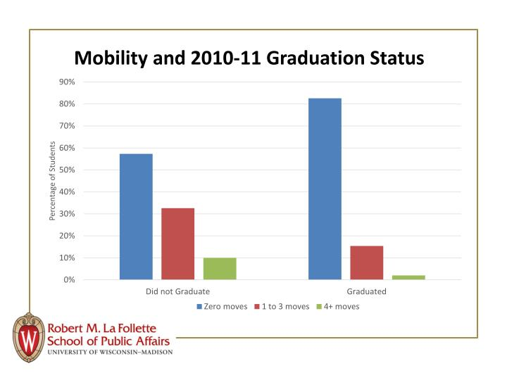 Mobility and 2010-11 Graduation Status