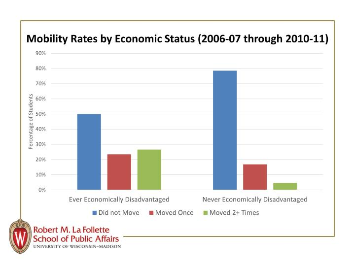 Mobility Rates by Economic Status (2006-07 through 2010-11)
