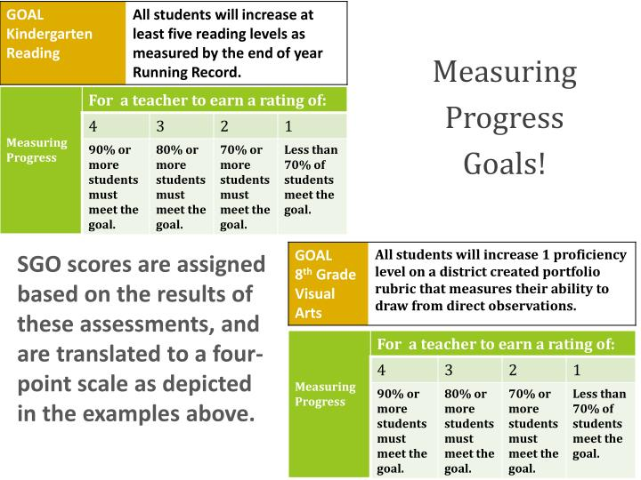 Measuring Progress Goals!