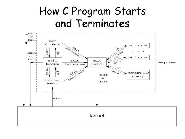 How C Program Starts