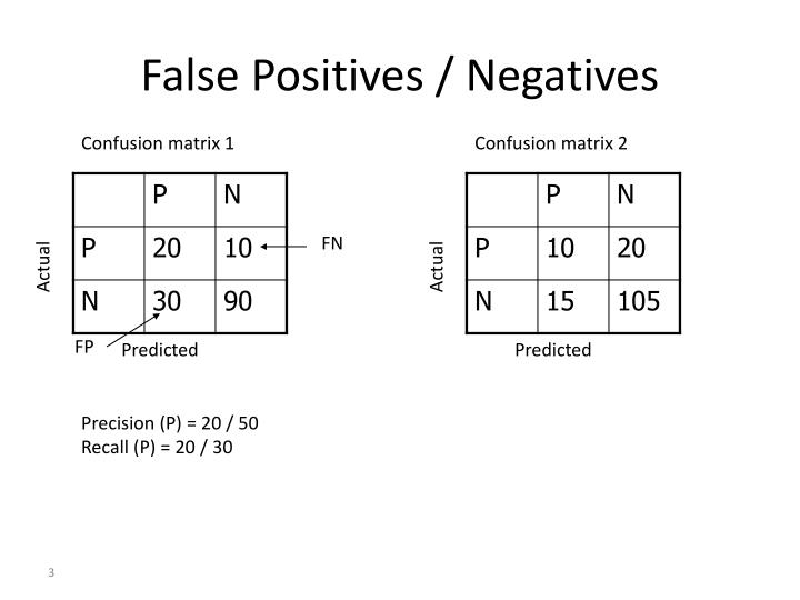 False positives negatives