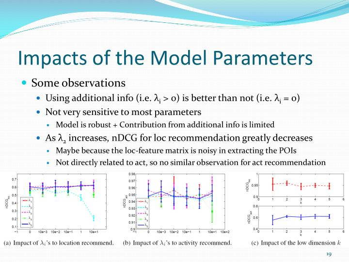 Impacts of the Model Parameters