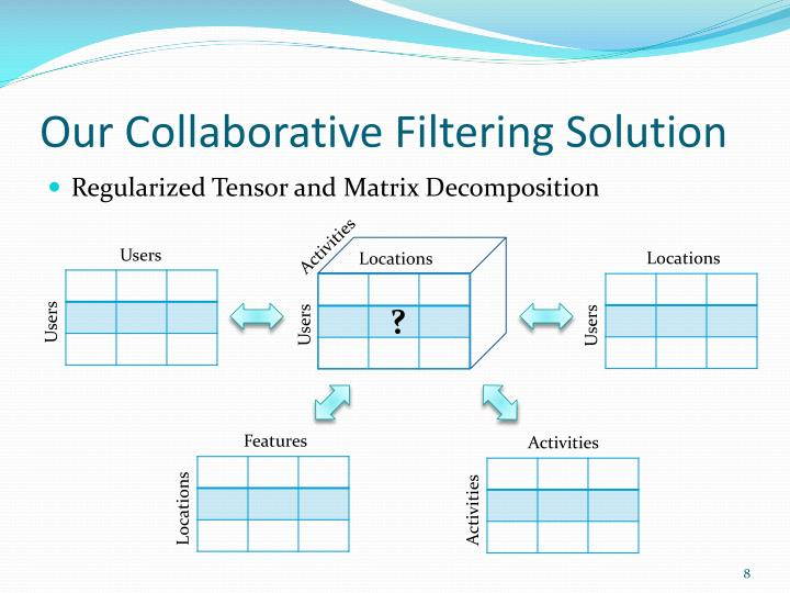 Our Collaborative Filtering Solution