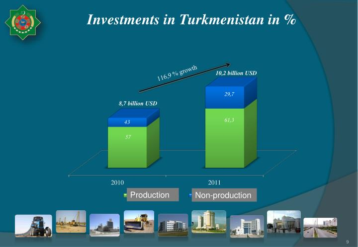 Investments in Turkmenistan
