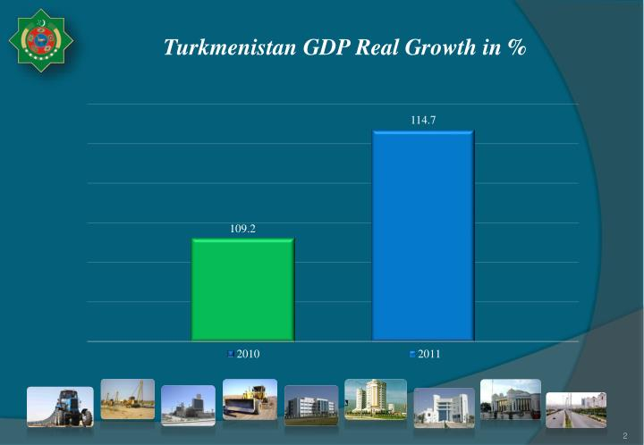 Turkmenistan gdp real growth in