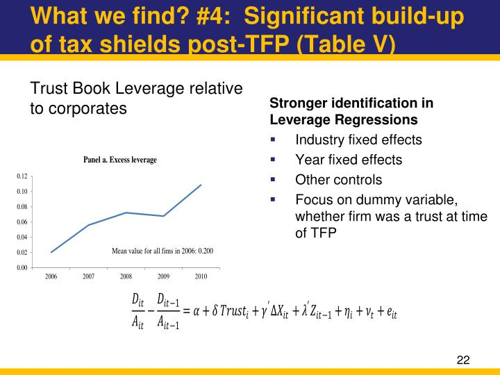 Stronger identification in Leverage Regressions