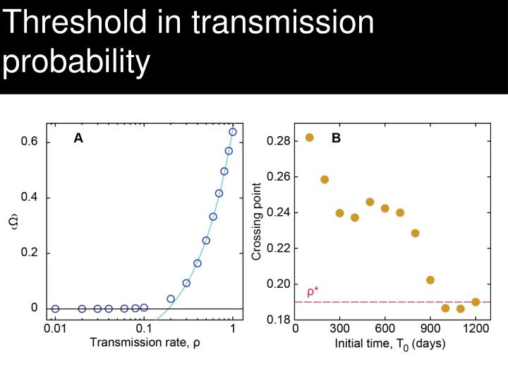 Threshold in transmission probability