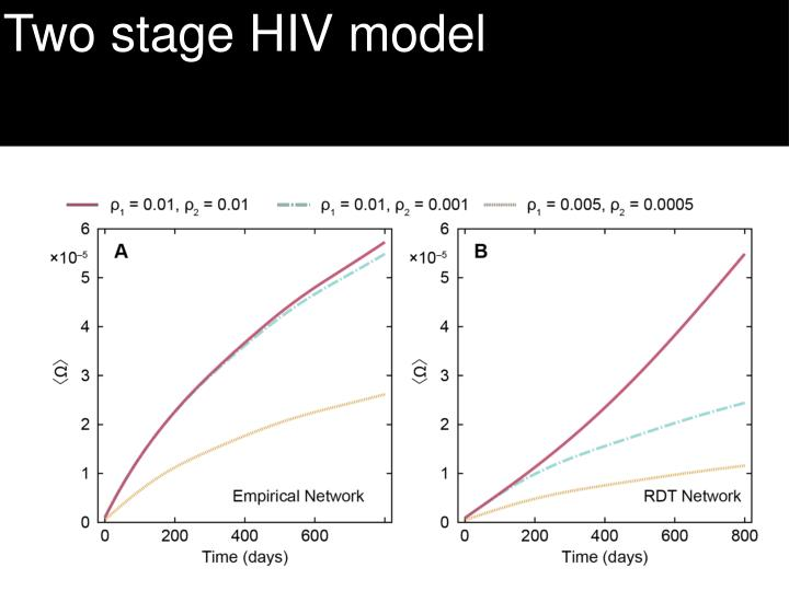 Two stage HIV model
