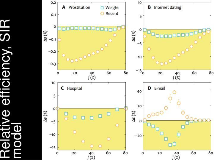 Relative efficiency, SIR model