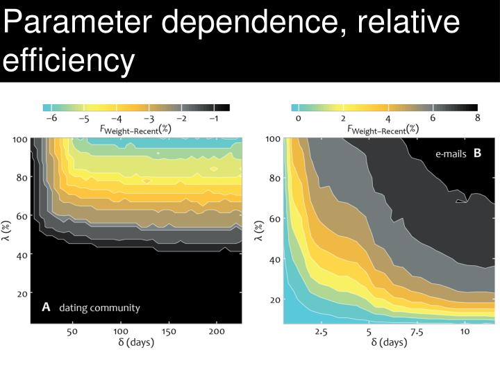Parameter dependence, relative efficiency