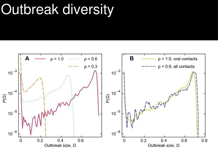 Outbreak diversity