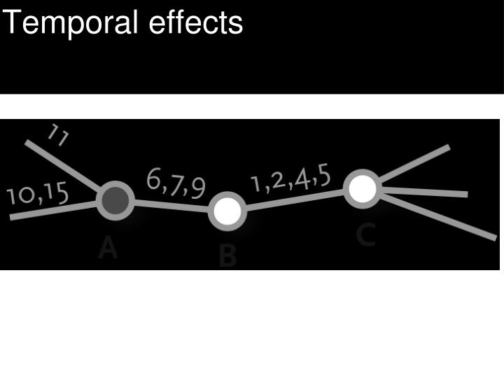 Temporal effects