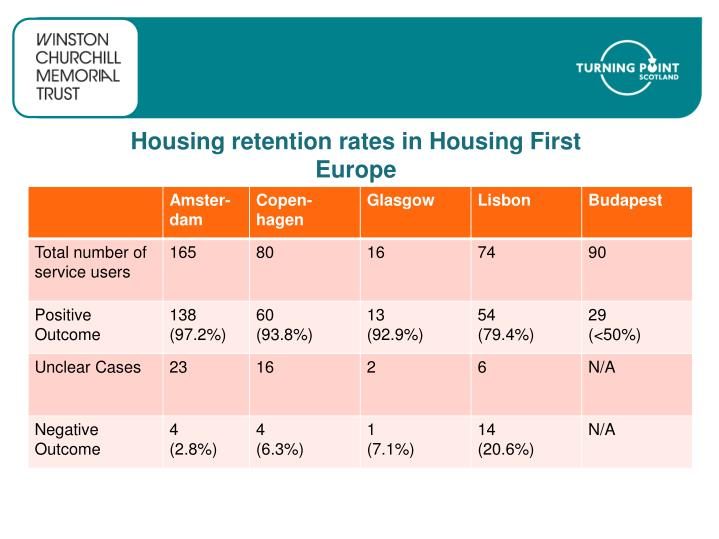 Housing retention rates in Housing First Europe
