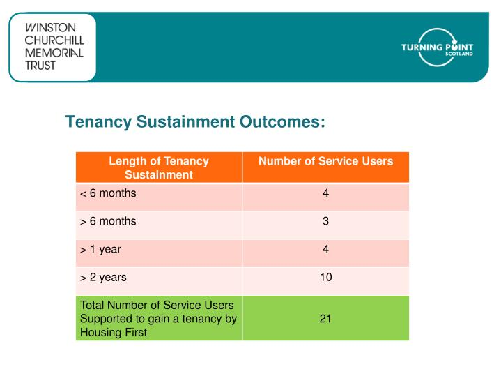 Tenancy Sustainment Outcomes: