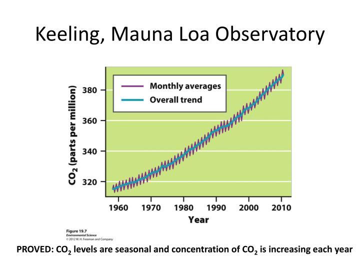 Keeling, Mauna Loa Observatory