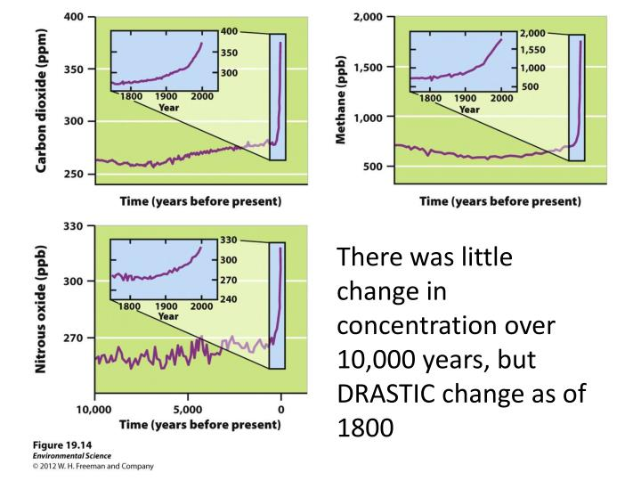 There was little change in concentration over 10,000 years, but DRASTIC change as of 1800