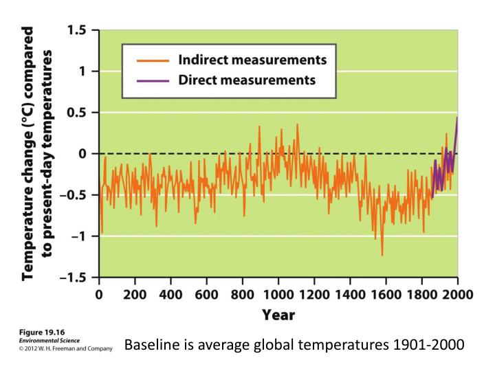 Baseline is average global temperatures 1901-2000