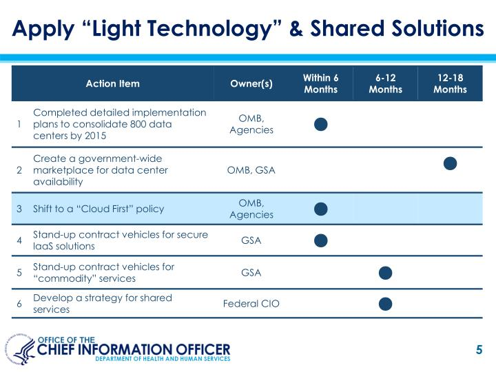 "Apply ""Light Technology"" & Shared Solutions"