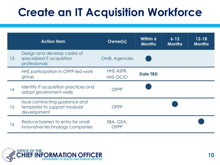 Create an IT Acquisition Workforce