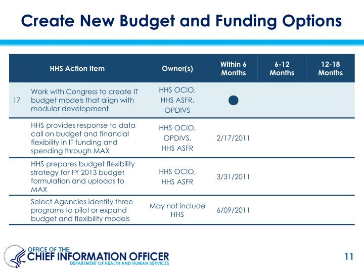 Create New Budget and Funding Options