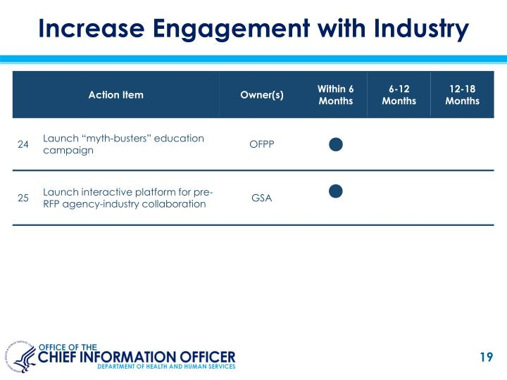 Increase Engagement with Industry