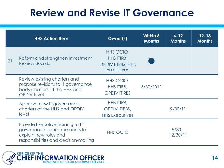 Review and Revise IT Governance