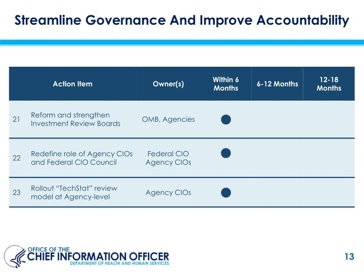Streamline Governance And Improve Accountability