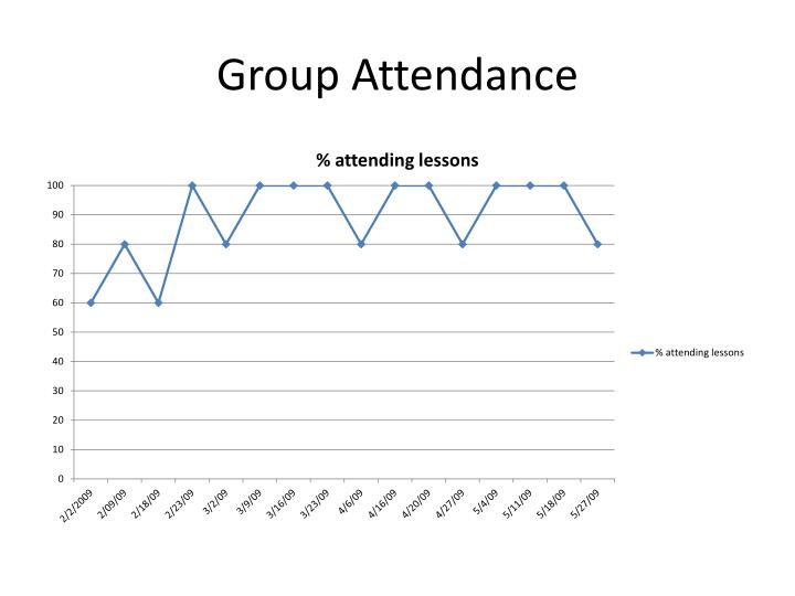 Group Attendance