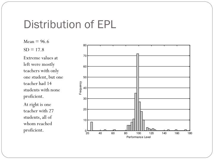 Distribution of EPL